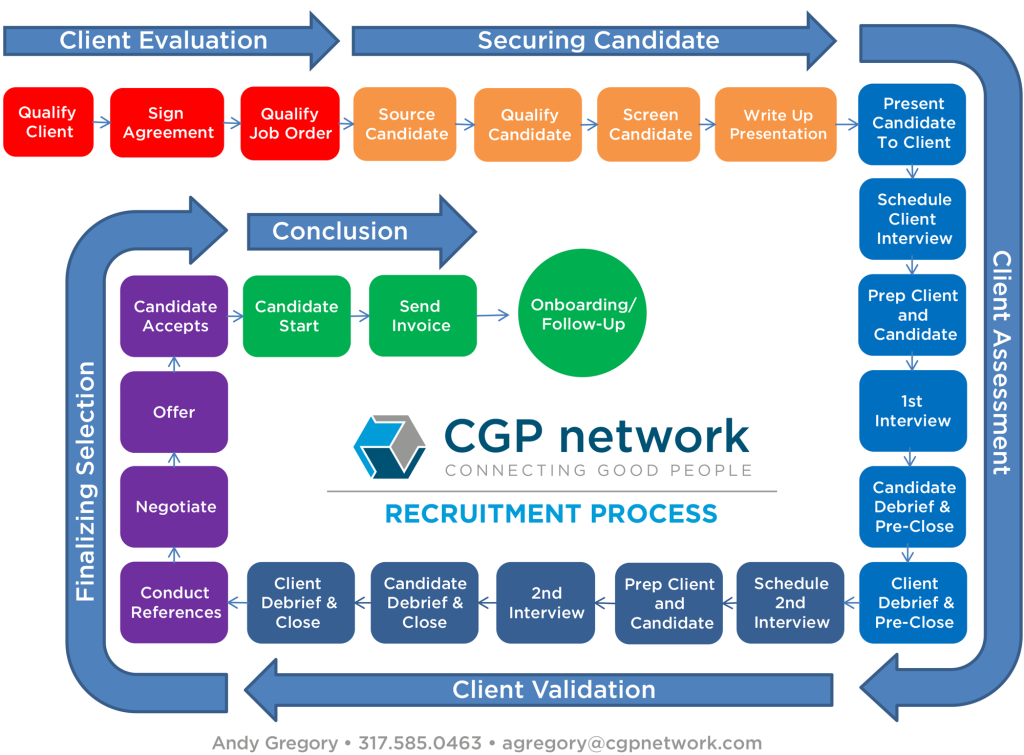 CGP Recruitment Processes